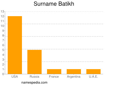 Surname Batikh