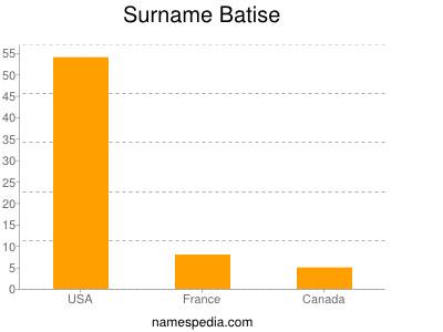Surname Batise