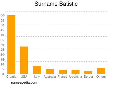 Surname Batistic