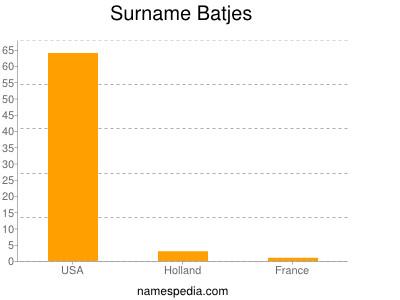Surname Batjes
