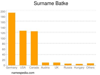 Surname Batke