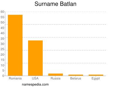 Surname Batlan