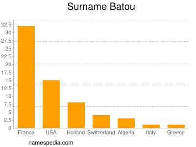 Surname Batou