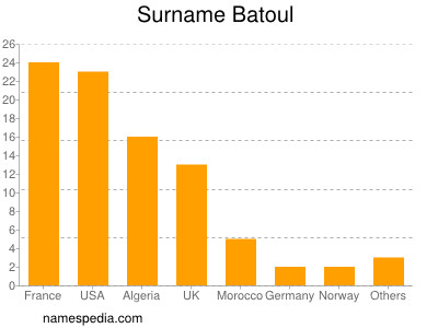 Surname Batoul