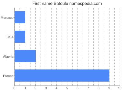 Given name Batoule