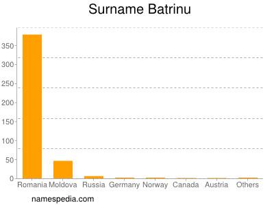 Surname Batrinu