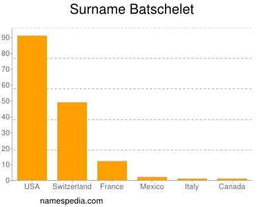 Surname Batschelet