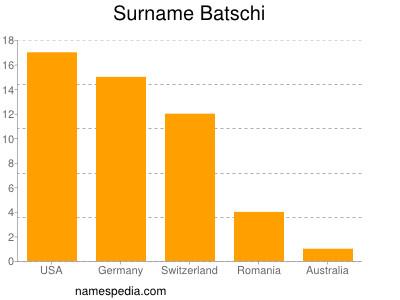 Surname Batschi