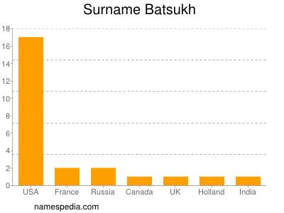 Surname Batsukh