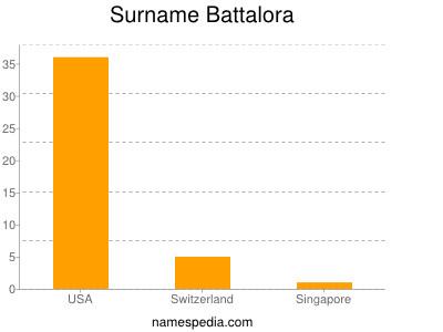 Surname Battalora