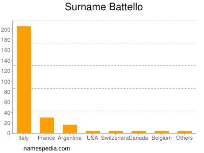 Surname Battello