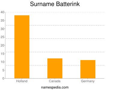 Surname Batterink
