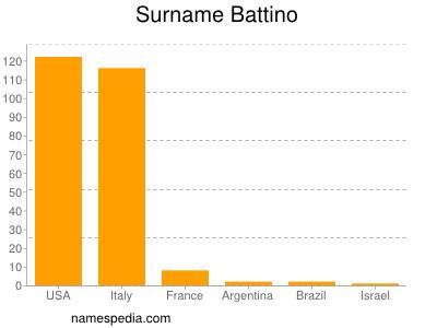 Surname Battino