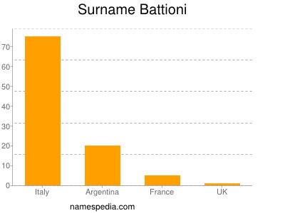 Surname Battioni