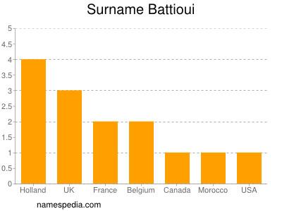 Surname Battioui