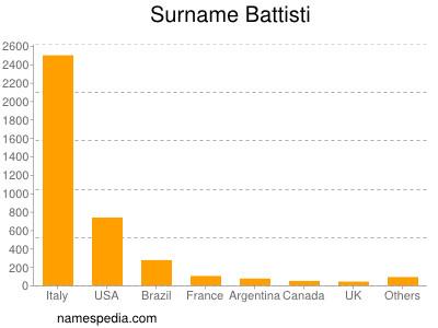 Surname Battisti