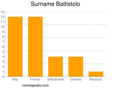 Surname Battistolo
