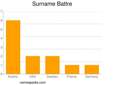 Surname Battre