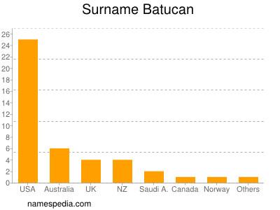 Surname Batucan