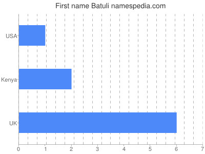 Given name Batuli