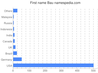 Given name Bau