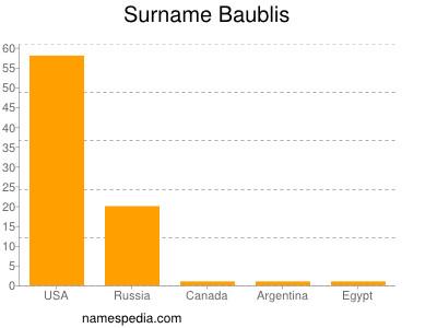 Surname Baublis