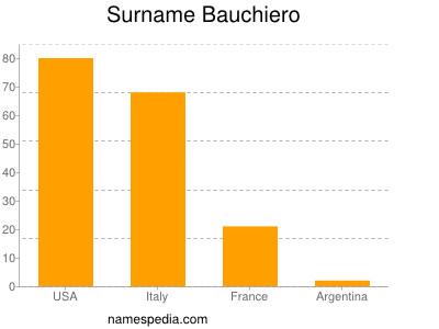 Surname Bauchiero