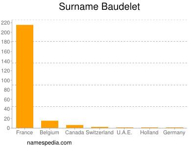 Surname Baudelet