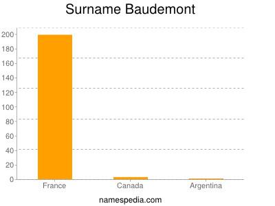 Surname Baudemont