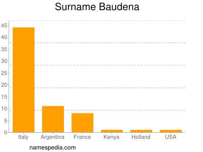 Surname Baudena