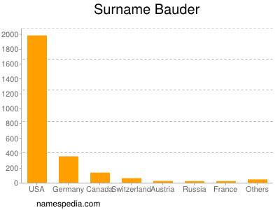 Surname Bauder