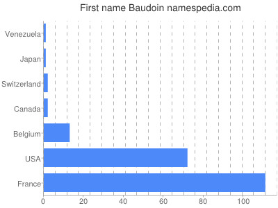 Given name Baudoin
