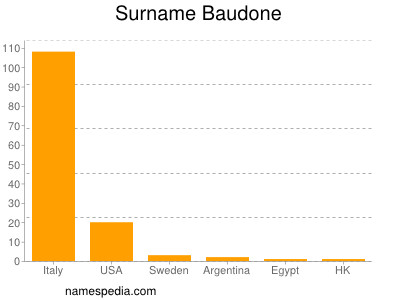Surname Baudone