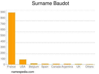 Surname Baudot