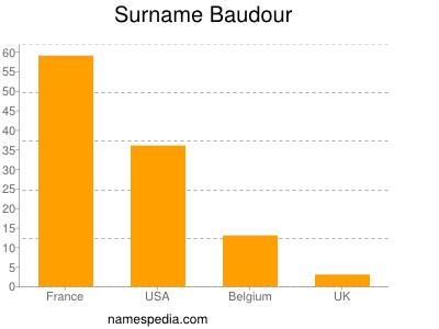 Surname Baudour