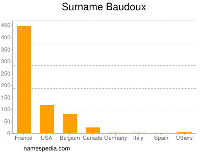 Surname Baudoux