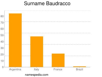 Surname Baudracco