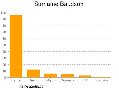 Surname Baudson