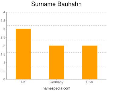Surname Bauhahn