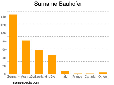 Surname Bauhofer