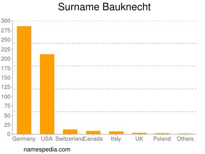 Surname Bauknecht