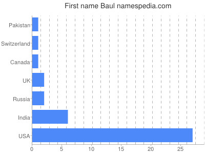 Given name Baul