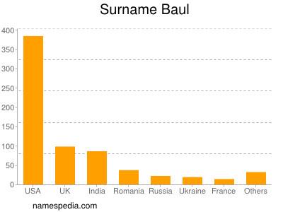 Surname Baul