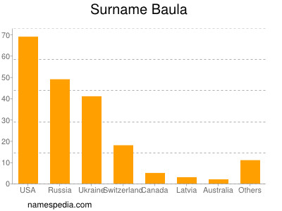 Surname Baula