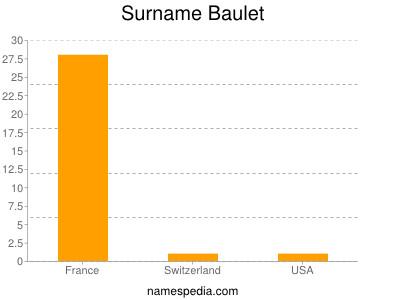 Surname Baulet