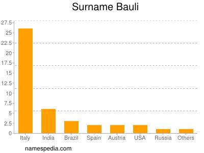 Surname Bauli