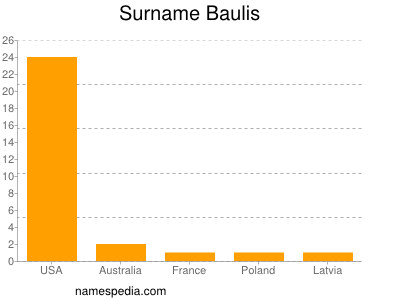 Surname Baulis