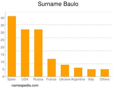 Surname Baulo