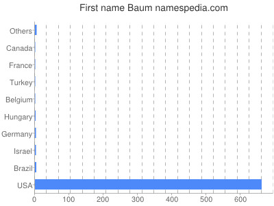 Given name Baum