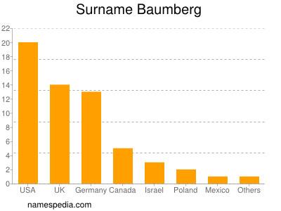 Surname Baumberg